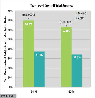 Two-level Overall Trial Success