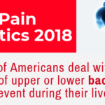 Statistics Related to Back Pain from 2018 [Infographic]