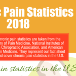 Important 2018 Statistics Related to Chronic Pain [Infographic]